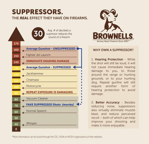 brownells suppressor infographic
